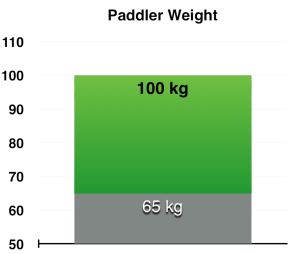 Velox_Avenger_-_Paddler_Weight_grande